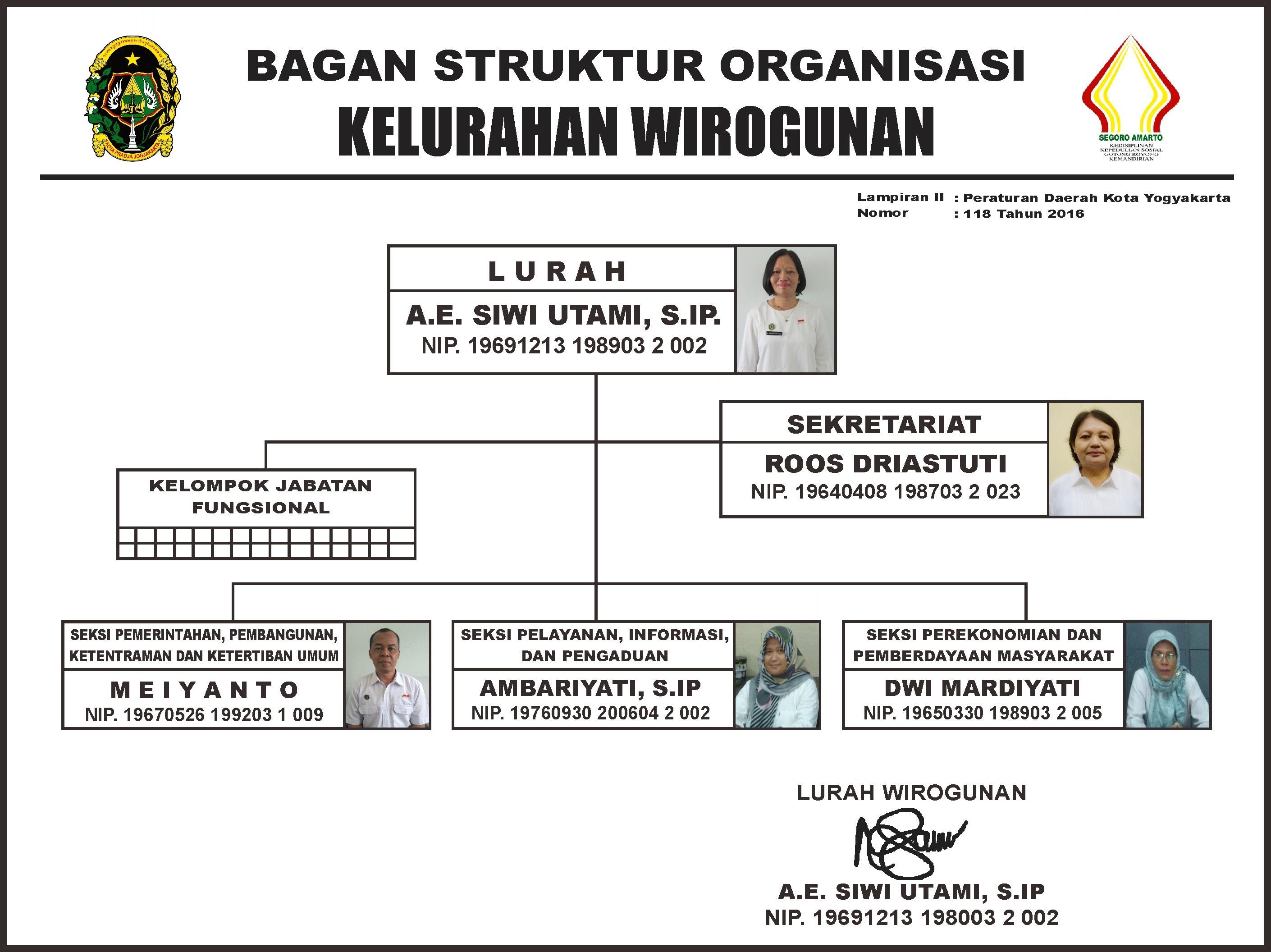 Struktur Organisasi Kelurahan Wirogunan